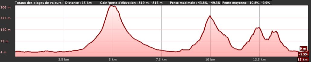 Dénivelé Rotui Trail