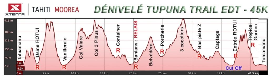 Tupuna Trail dénivelé