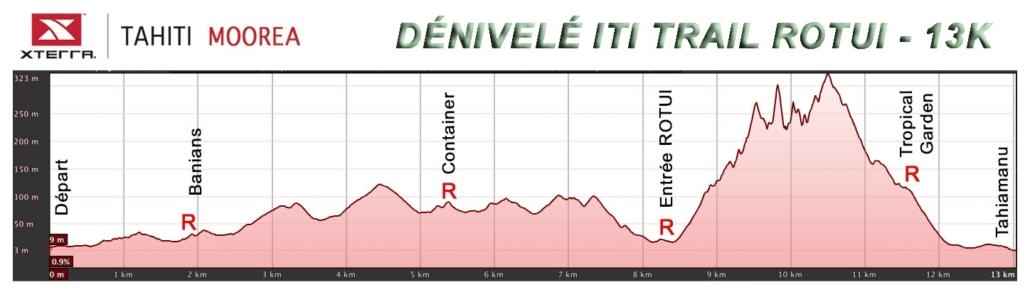Iti trail - Dénivelé