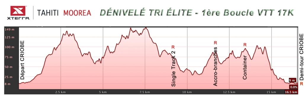 Triathlon Elite - VTT 1ere boucle - dénivelé
