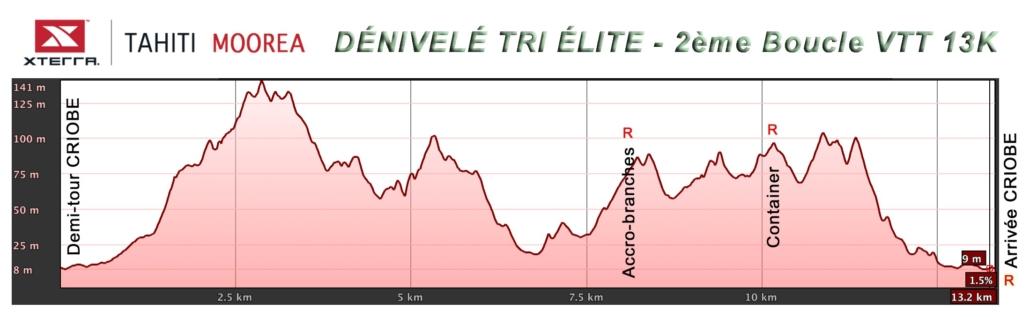 Triathlon Elite - VTT 2nde boucle - dénivelé